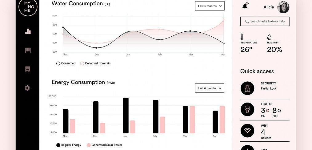XD Home Monitoring Dashboard