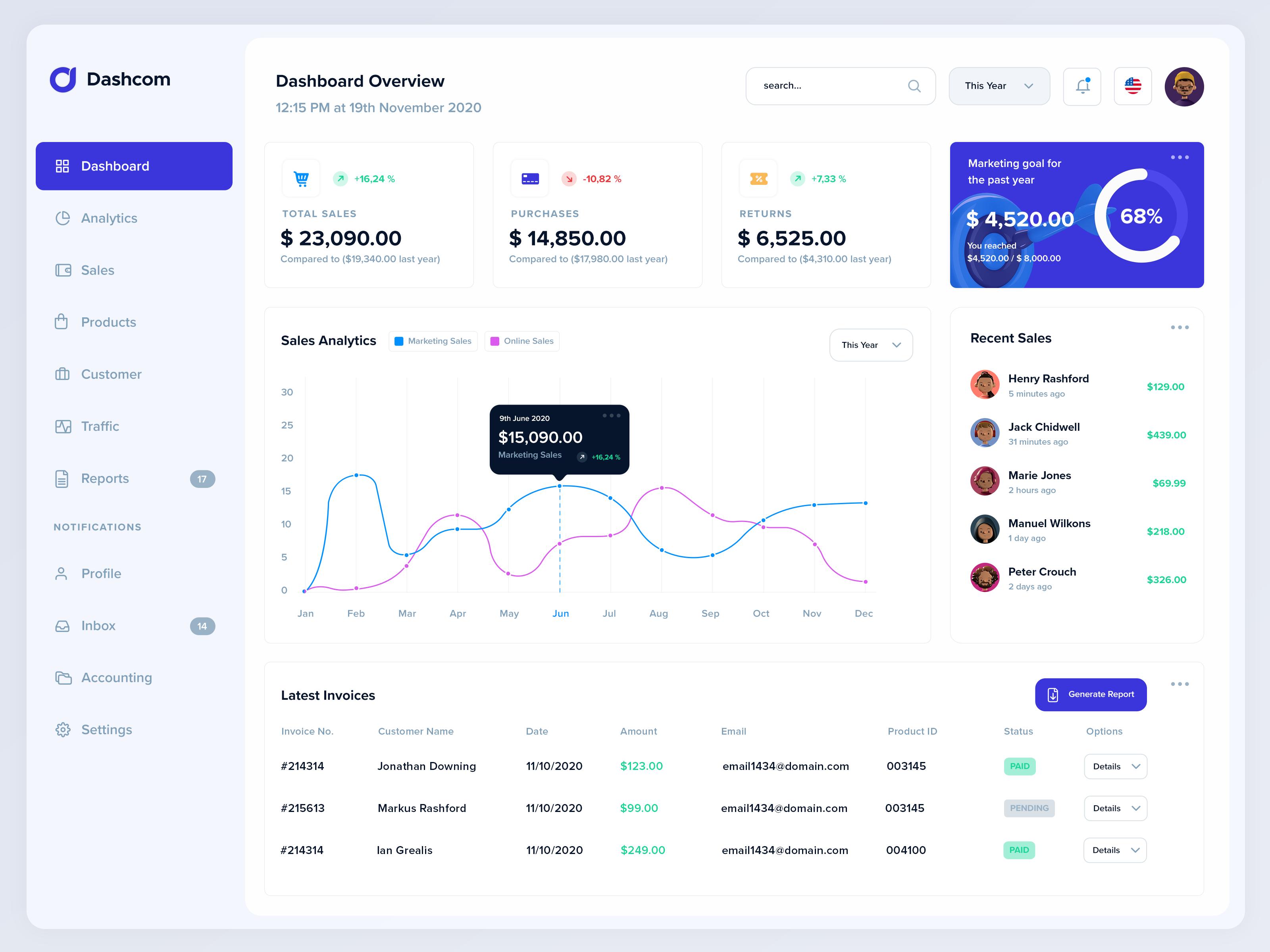 Dashcom - XD Dashboard UI kit 1